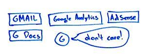 Службы Google как фактор ранжирования