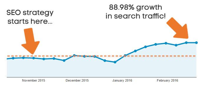Пример роста трафика.