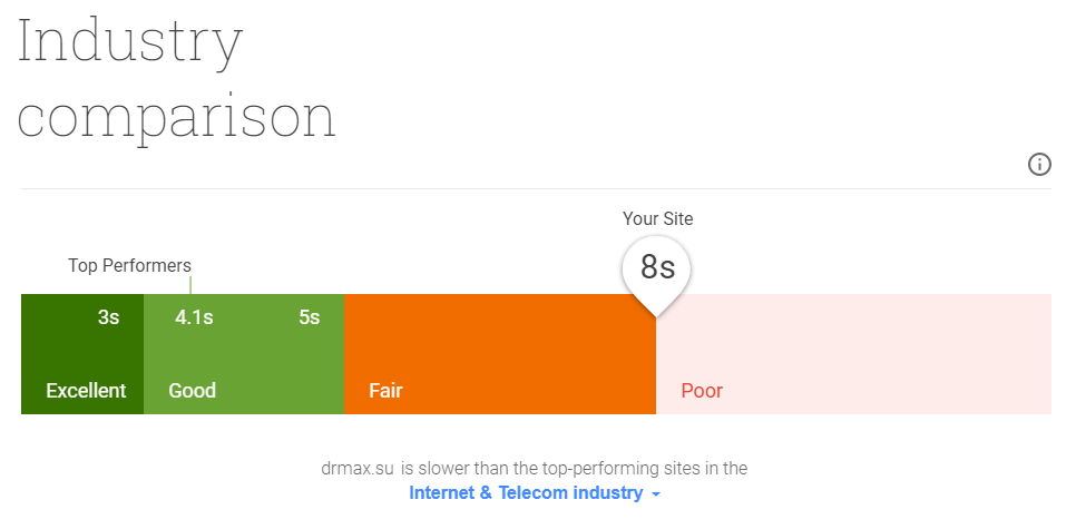 Замер скорости работы сайта