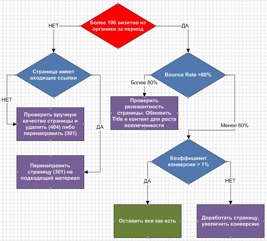 Дерево решений при оценке качества страницы