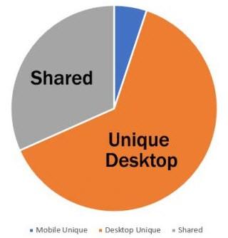 Утерянные ссылки в результате внедрения Mobile-first индекса