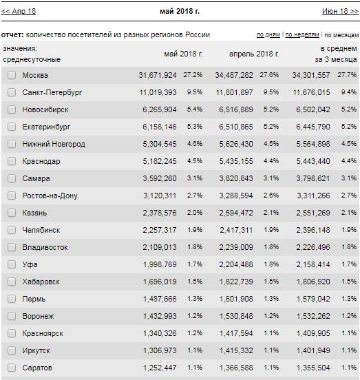 Важнейшая статистика Рунета 2018 года