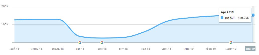 Рост трафика после корректировки алгоритмов поисковой системы