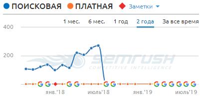 Деиндексированный домен. График трафика.