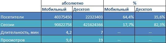Распределение пользователей по устройствам