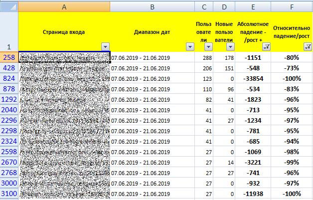 Анализ страниц сайта в Excel