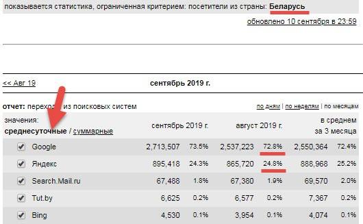 Популярность поисковых систем в Белоруссии