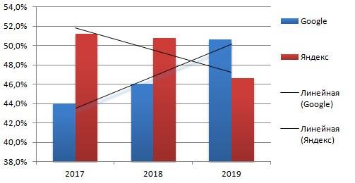 Динамика роста популярности Google в регионе Россия