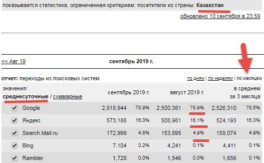 Поисковые системы в Казахстане