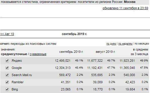 Соотношение пользователей поисковых систем в Москве