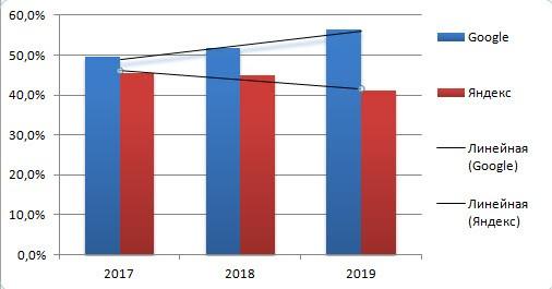 График динамики и тренда русскоязычных пользователей Яндекса и Google