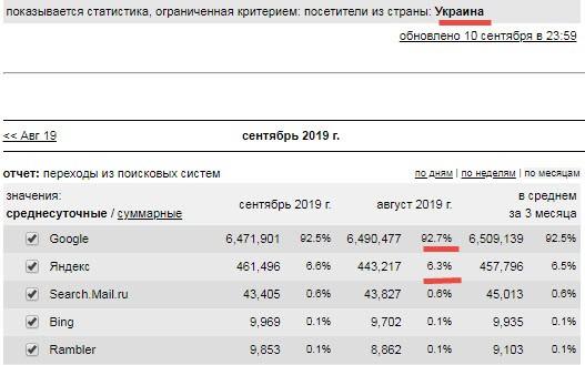 Использование ПС на Украине