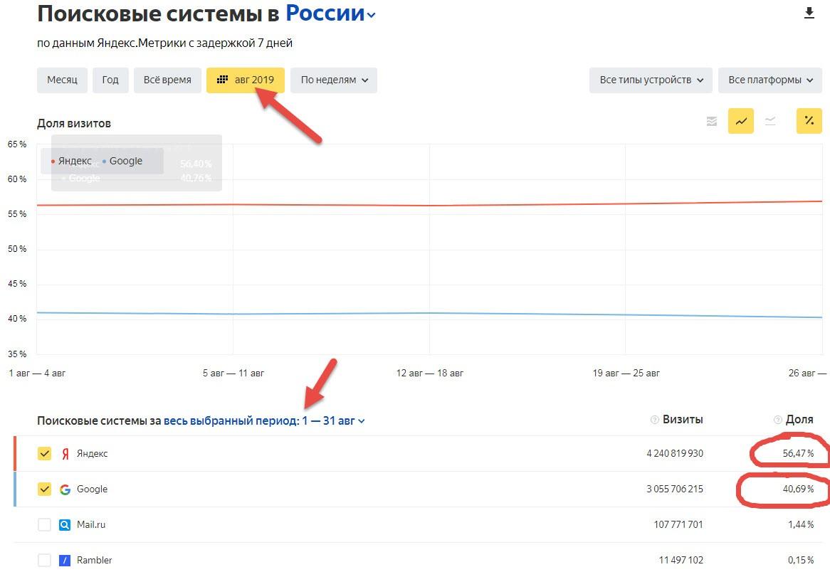 Данные Яндекс Радара