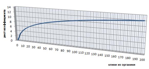 Кривая зависимости K1 от кликов на страницу