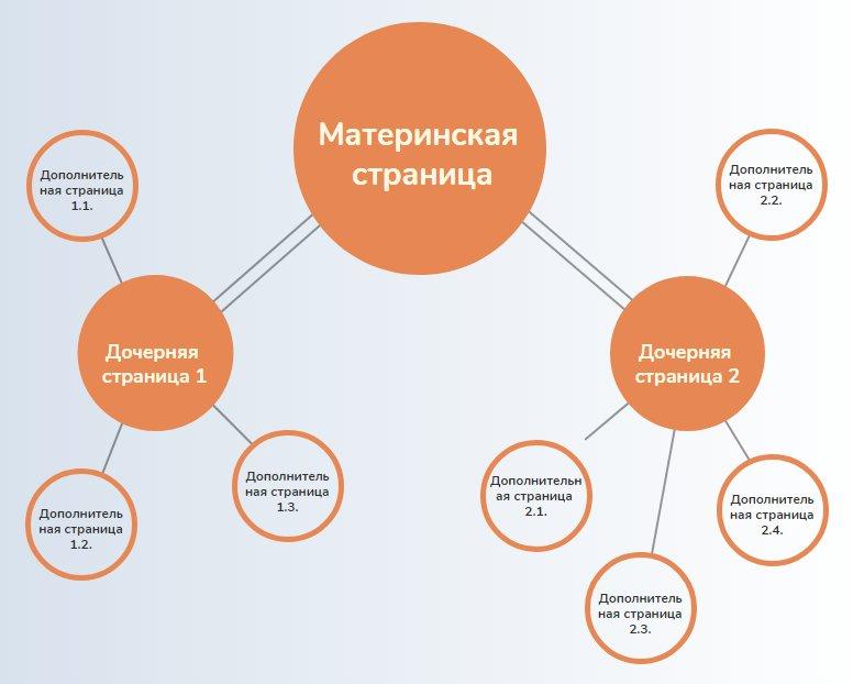 Матриархатная структура семантического кокона