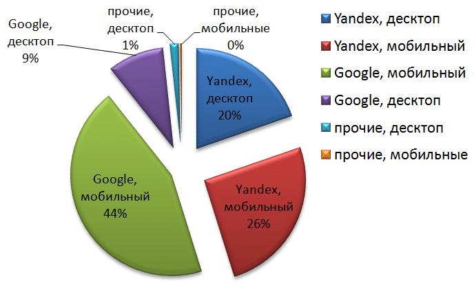 Распределение рынка поисковых систем в России в 2020 году