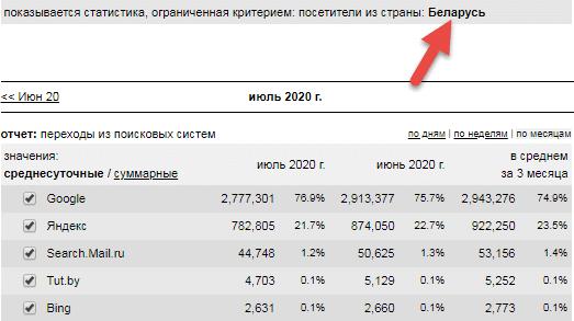 Поисковые системы в Белоруссии