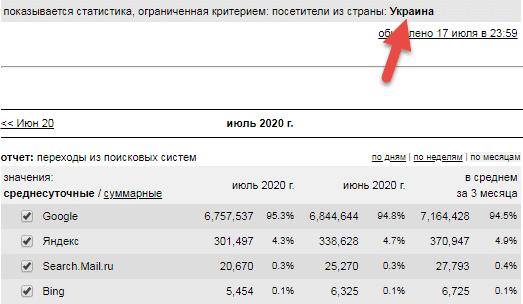 Использование поисковых систем на Украине в 2020 году