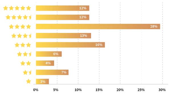 Соотношение рейтинга компаний с числом лояльных потребителей